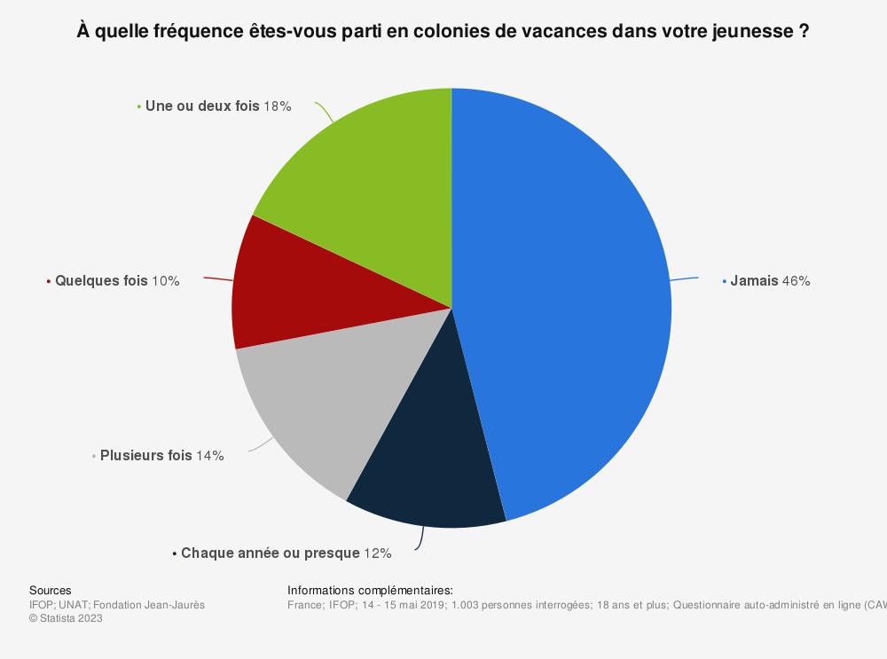 Statistique: À quelle fréquence êtes-vous parti en colonies de vacances dans votre jeunesse ? | Statista