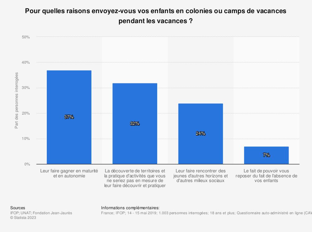 Statistique: Pour quelles raisons envoyez-vous vos enfants en colonies ou camps de vacances pendant les vacances ? | Statista