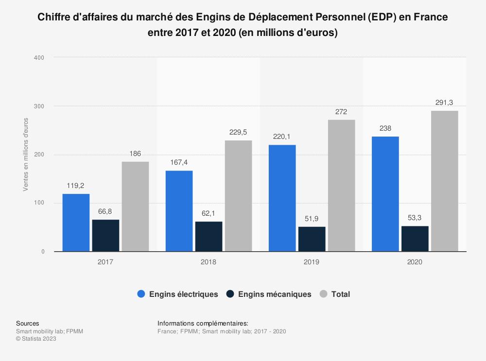 Statistique: Chiffre d'affaires du marché des Engins de Déplacement Personnel (EDP) en France entre 2016 et 2018 (en millions d'euros) | Statista