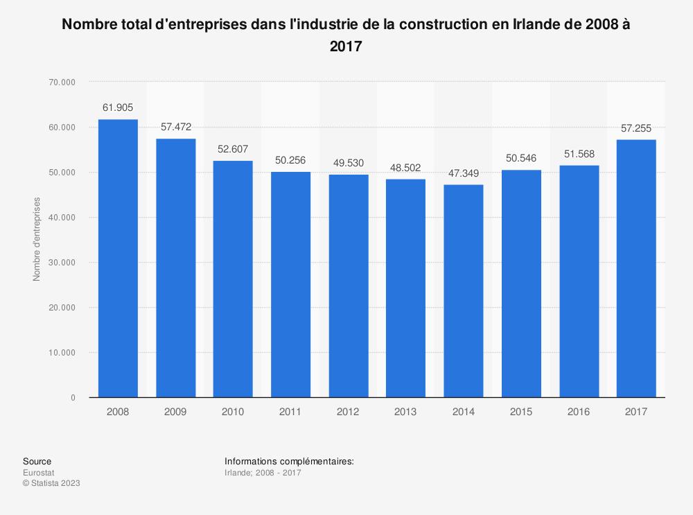 Statistique: Nombre total d'entreprises dans l'industrie de la construction en Irlande de 2008 à 2017 | Statista