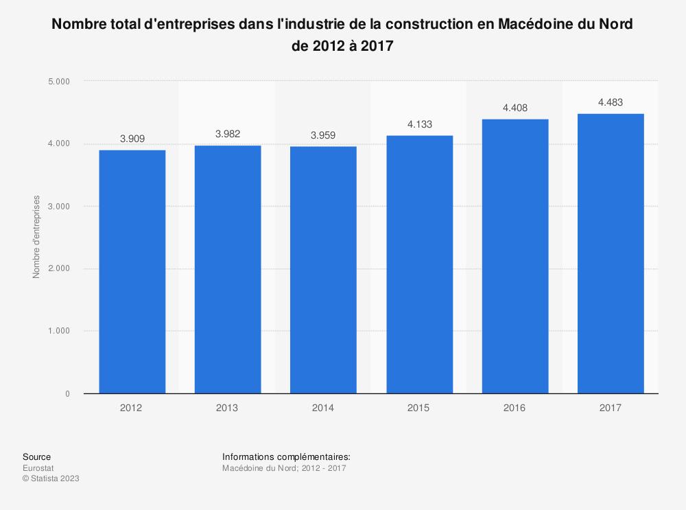 Statistique: Nombre total d'entreprises dans l'industrie de la construction en Macédoine du Nord de 2012 à 2017 | Statista