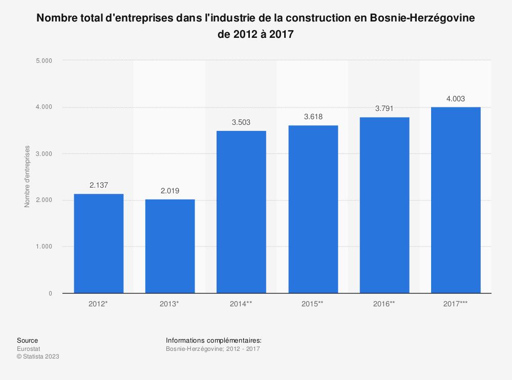 Statistique: Nombre total d'entreprises dans l'industrie de la construction en Bosnie-Herzégovine de 2012 à 2017 | Statista