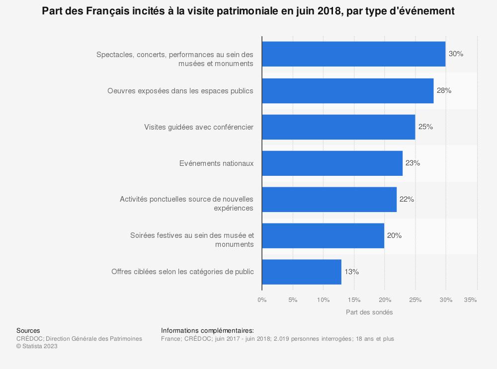 Statistique: Part des Français incités à la visite patrimoniale en juin 2018, par type d'événement   Statista