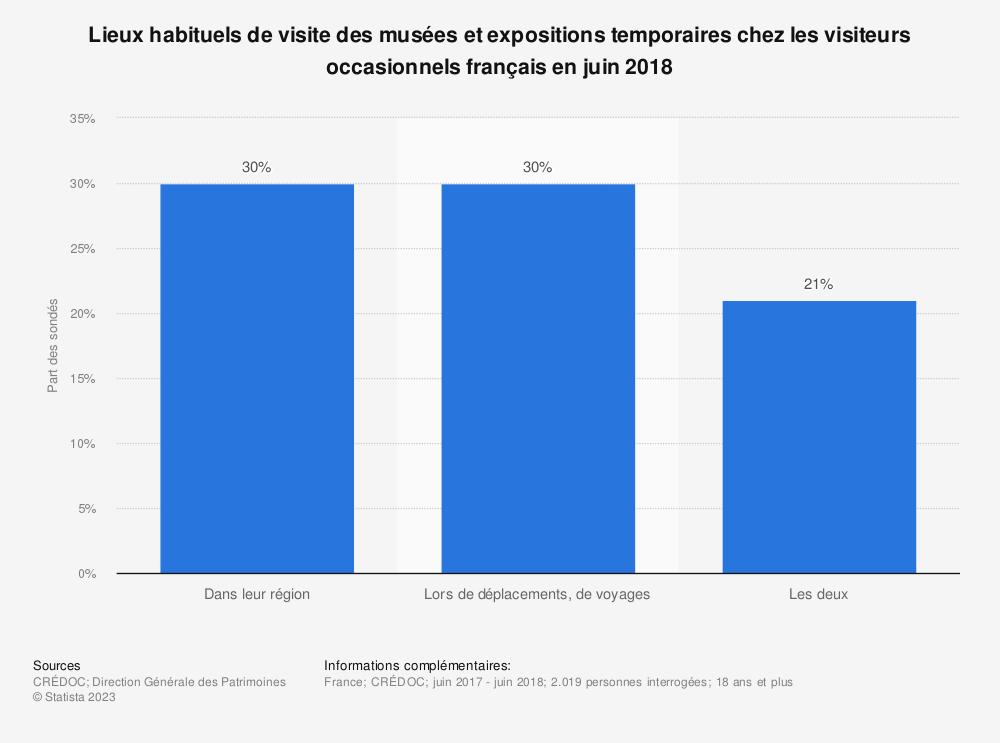 Statistique: Lieux habituels de visite des musées et expositions temporaires chez les visiteurs occasionnels français en juin 2018 | Statista