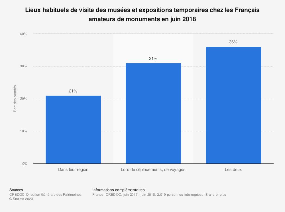 Statistique: Lieux habituels de visite des musées et expositions temporaires chez les Français amateurs de monuments en juin 2018 | Statista