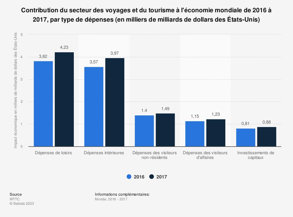 Statistique: Contribution du secteur des voyages et du tourisme à l'économie mondiale de 2016 à 2017, par type de dépenses (en milliers de milliards de dollars des États-Unis) | Statista
