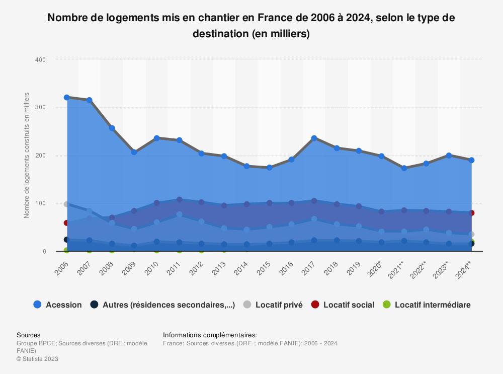 Statistique: Nombre de logements mis en chantier en France de 2016 à 2021, selon le type de destination (en milliers) | Statista