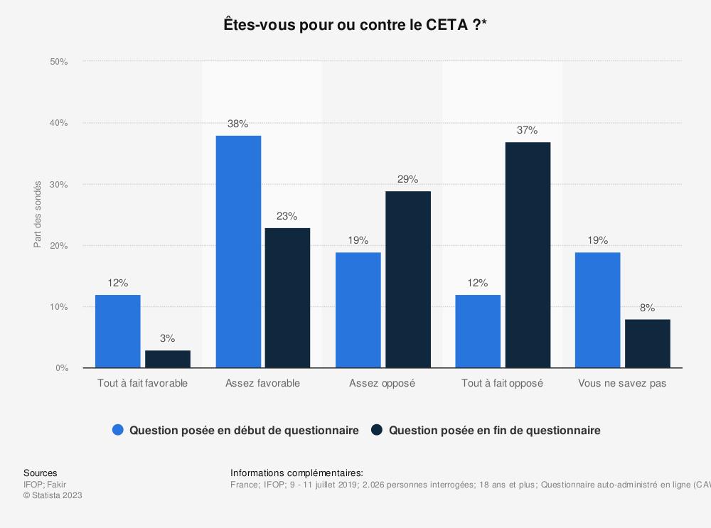 Statistique: Êtes-vous pour ou contre le CETA?* | Statista