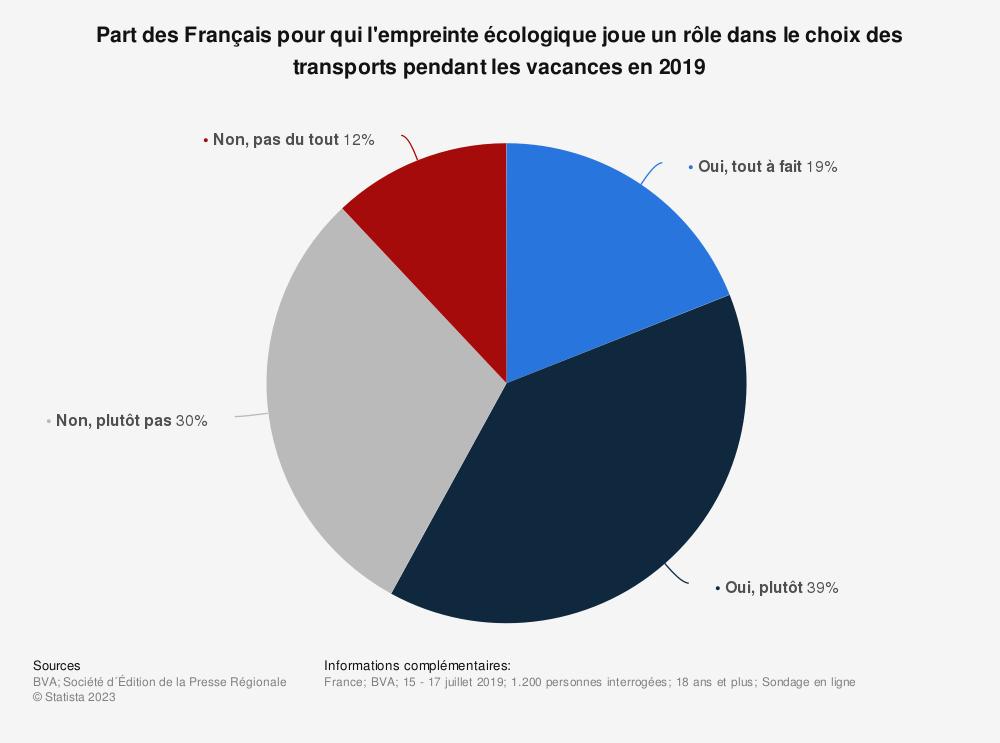 Statistique: Part des Français pour qui l'empreinte écologique joue un rôle dans le choix des transports pendant les vacances en 2019   Statista