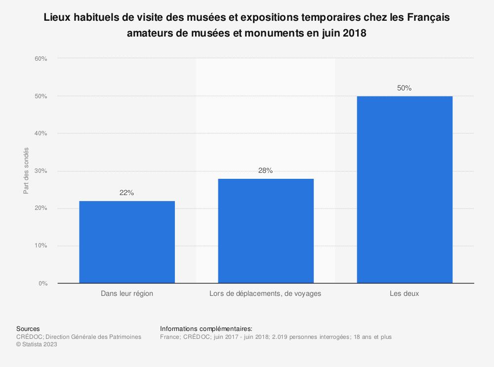 Statistique: Lieux habituels de visite des musées et expositions temporaires chez les Français amateurs de musées et monuments en juin 2018 | Statista