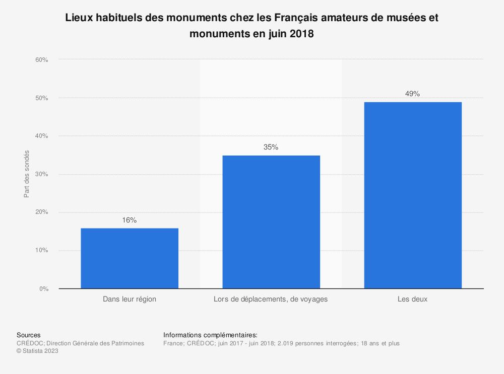 Statistique: Lieux habituels des monuments chez les Français amateurs de musées et monuments en juin 2018 | Statista
