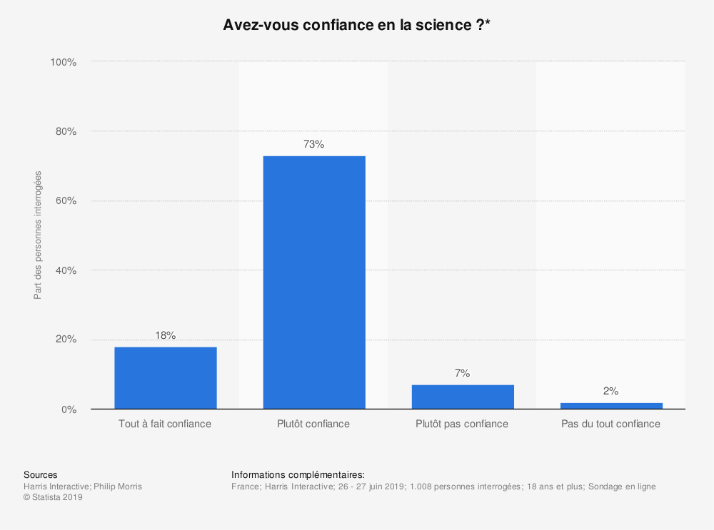 Statistique: Avez-vous confiance en la science?* | Statista
