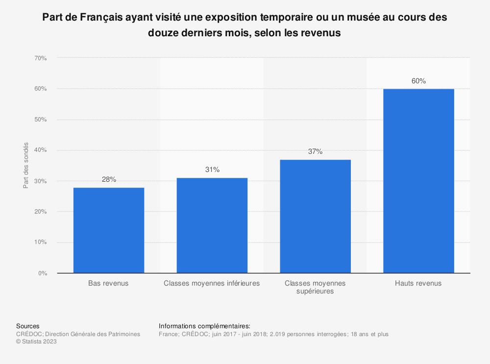 Statistique: Part de Français ayant visité une exposition temporaire ou un musée au cours des douze derniers mois, selon les revenus | Statista
