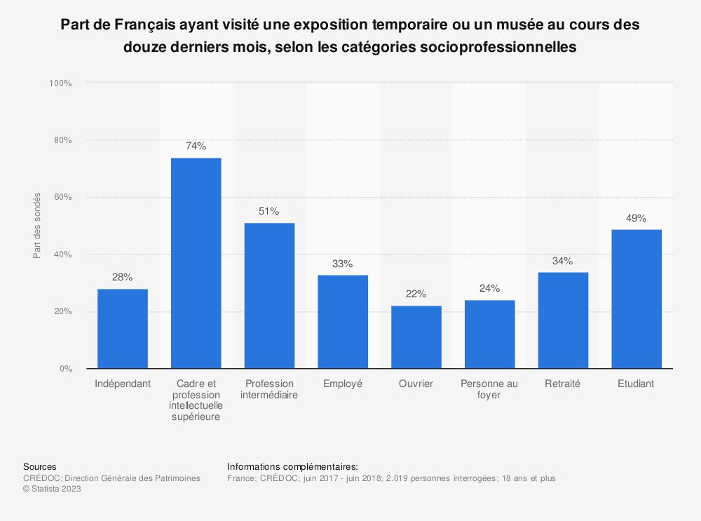 Statistique: Part de Français ayant visité une exposition temporaire ou un musée au cours des douze derniers mois, selon les catégories socioprofessionnelles | Statista