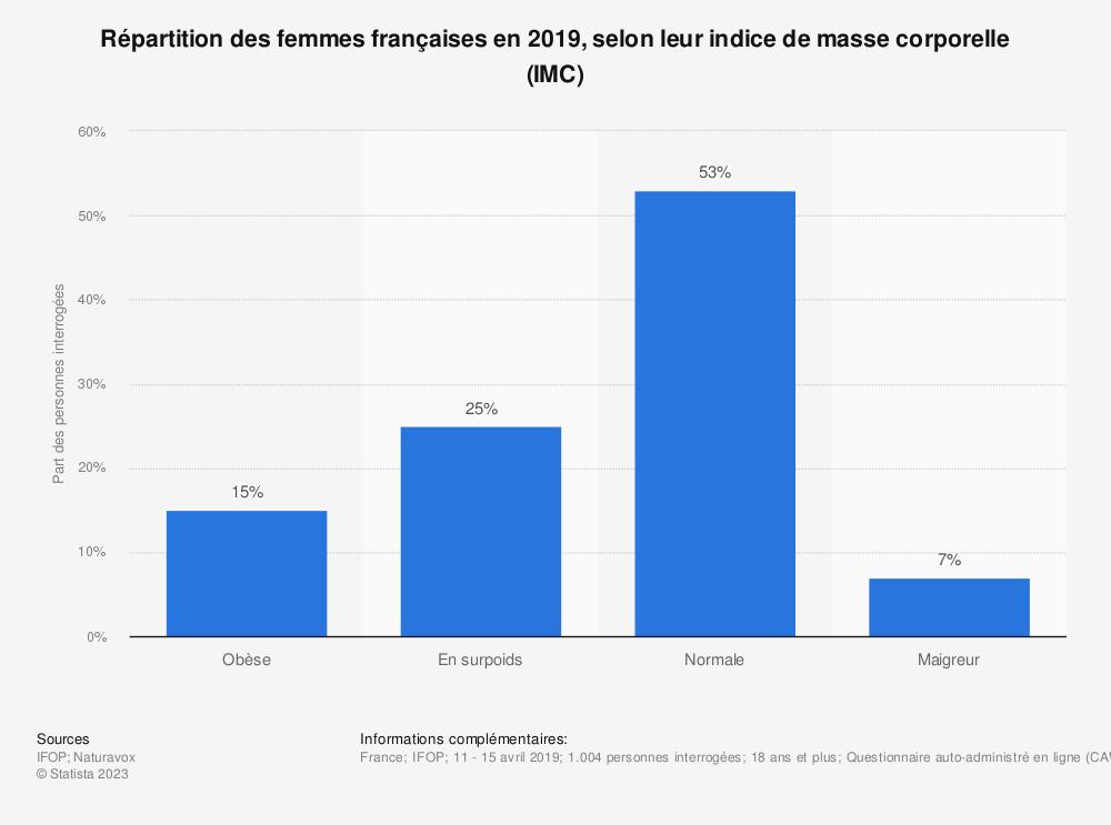 Statistique: Répartition des femmes françaises en 2019, selon leur indice de masse corporelle (IMC) | Statista
