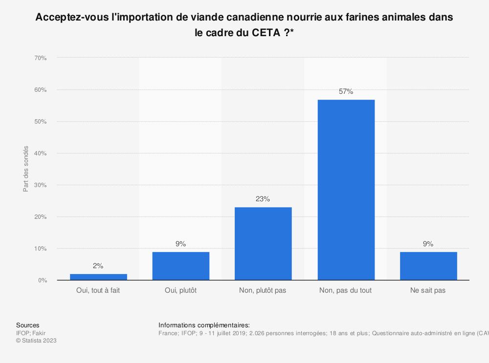 Statistique: Acceptez-vous l'importation de viande canadienne nourrie aux farines animales dans le cadre du CETA?* | Statista