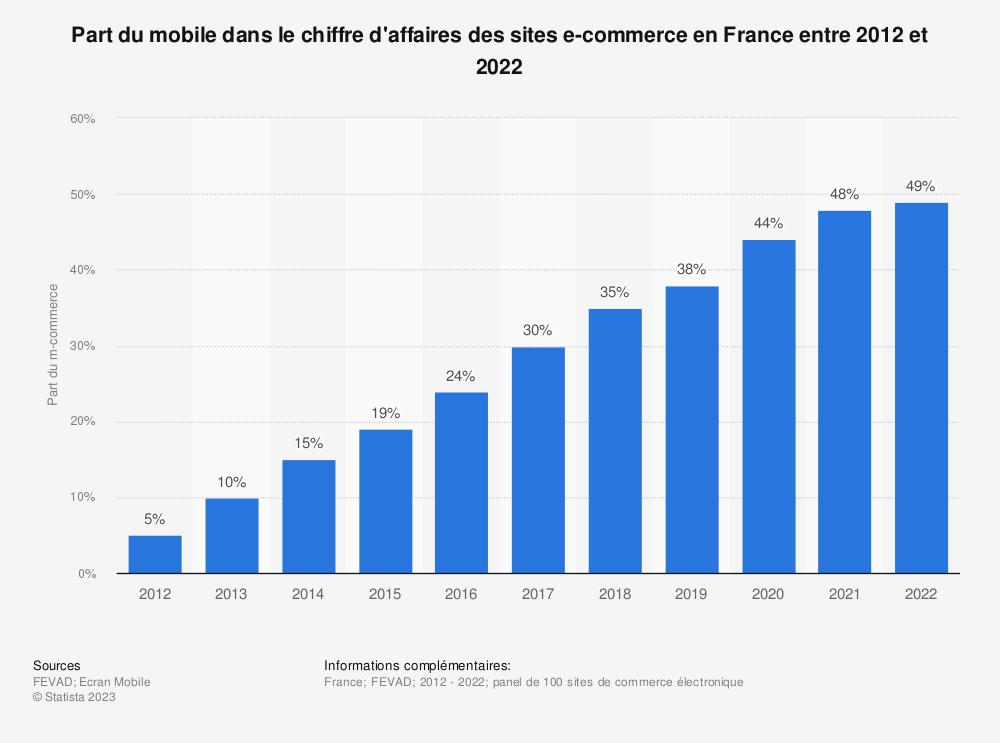 Statistique: Part du mobile dans le chiffre d'affaires des sites e-commerce en France entre 2012 et 2018 | Statista