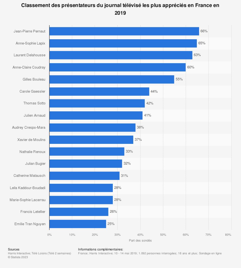 Statistique: Classement des présentateurs du journal télévisé les plus appréciés en France en 2019 | Statista
