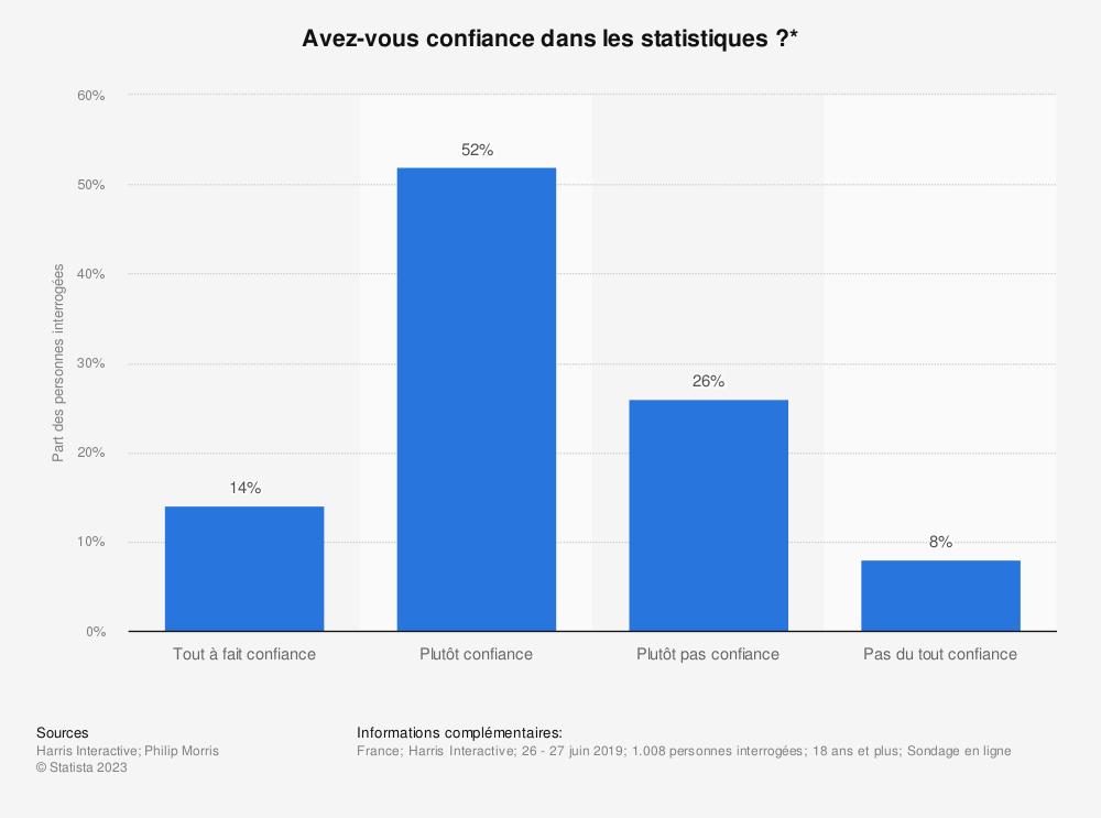 Statistique: Avez-vous confiance dans les statistiques ?* | Statista