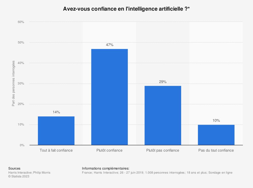Statistique: Avez-vous confiance en l'intelligence artificielle ?* | Statista