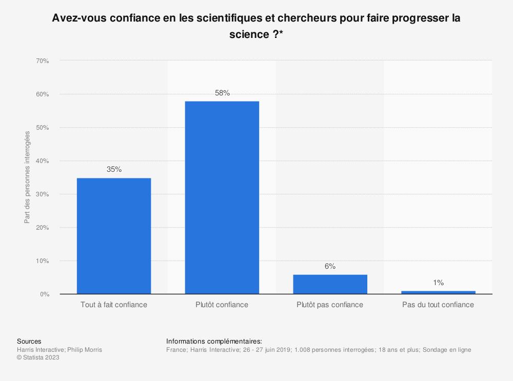 Statistique: Avez-vous confiance en les scientifiques et chercheurs pour faire progresser la science ?*   Statista