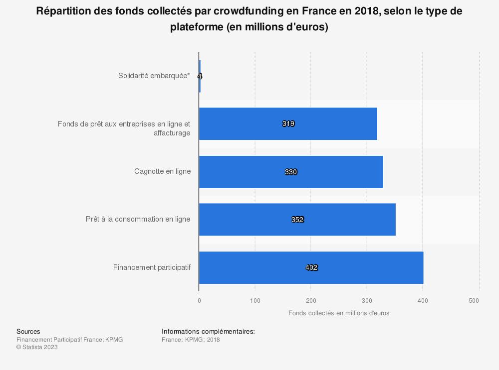 Statistique: Répartition des fonds collectés par crowdfunding en France en 2018, selon le type de plateforme (en millions d'euros) | Statista