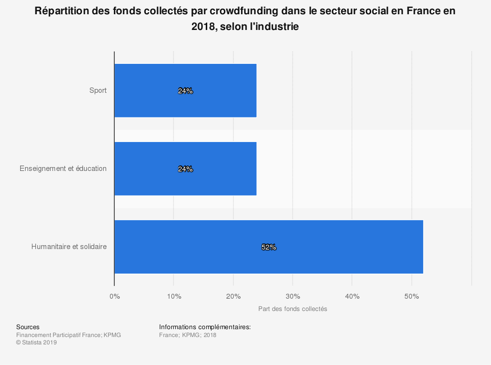 Statistique: Répartition des fonds collectés par crowdfunding dans le secteur social en France en 2018, selon l'industrie | Statista