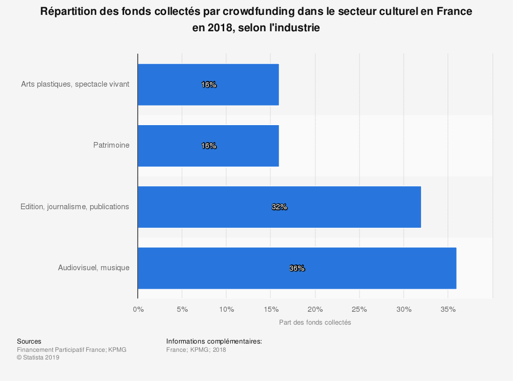 Statistique: Répartition des fonds collectés par crowdfunding dans le secteur culturel en France en 2018, selon l'industrie | Statista