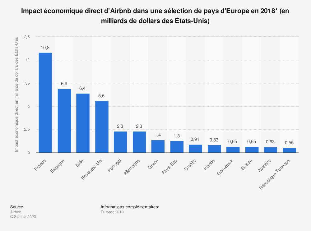 Statistique: Impact économique direct d'Airbnb dans une sélection de pays d'Europe en 2018* (en milliards de dollars des États-Unis) | Statista