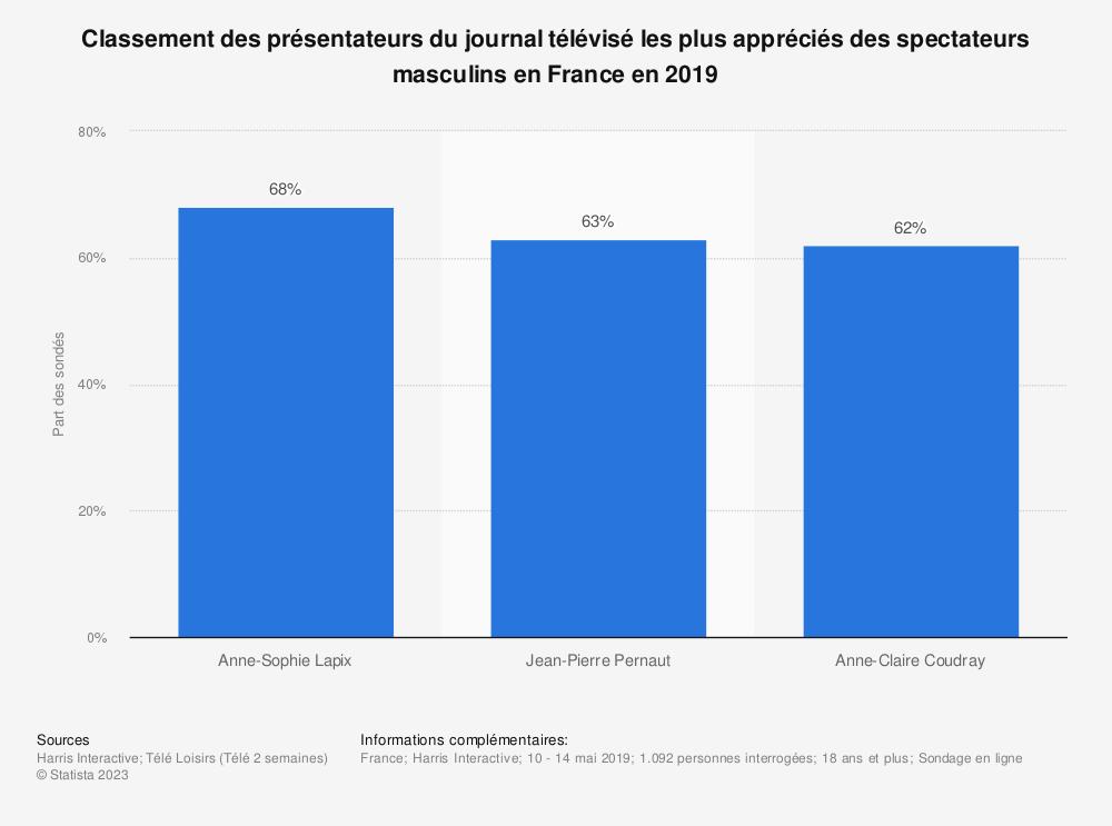 Statistique: Classement des présentateurs du journal télévisé les plus appréciés des spectateurs masculins en France en 2019 | Statista