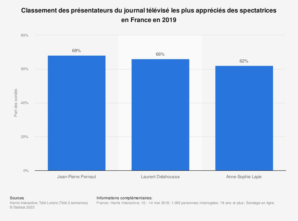 Statistique: Classement des présentateurs du journal télévisé les plus appréciés des spectatrices en France en 2019 | Statista