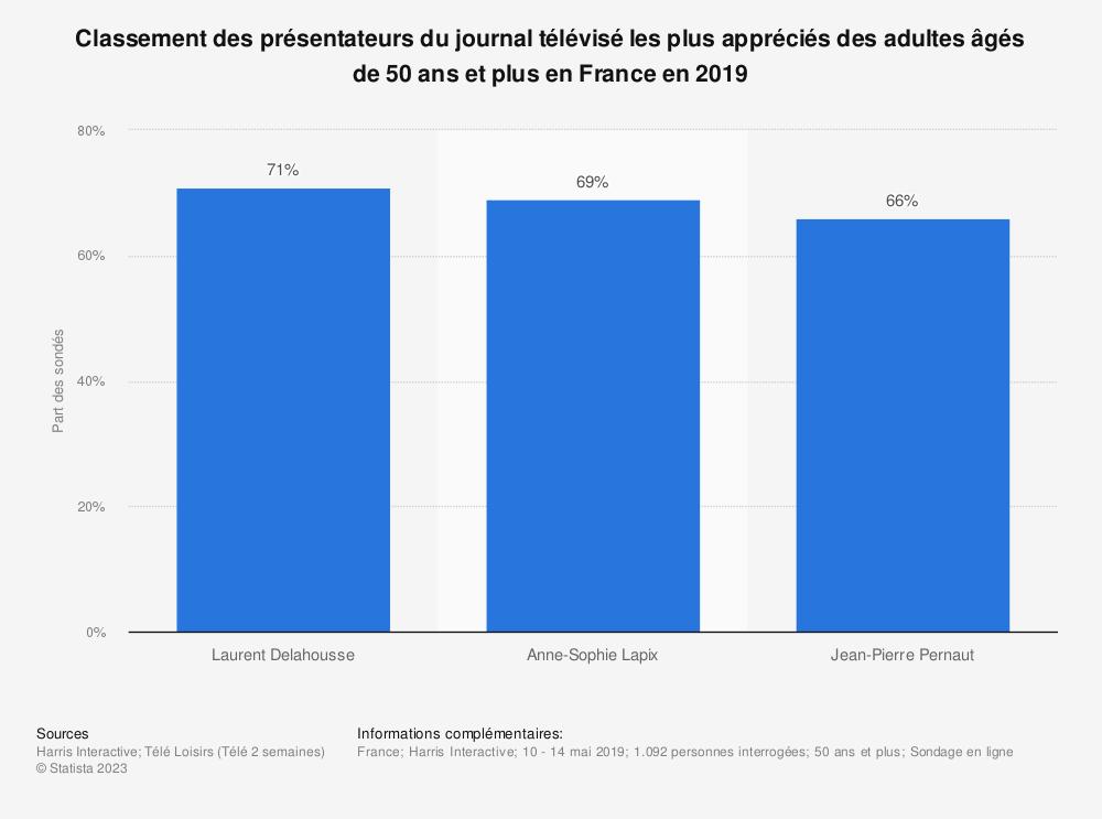 Statistique: Classement des présentateurs du journal télévisé les plus appréciés des adultes âgés de 50 ans et plus en France en 2019 | Statista