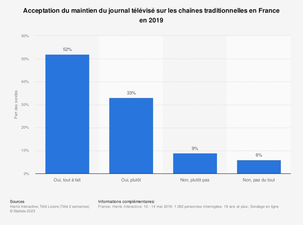 Statistique: Acceptation du maintien du journal télévisé sur les chaînes traditionnelles en France en 2019 | Statista
