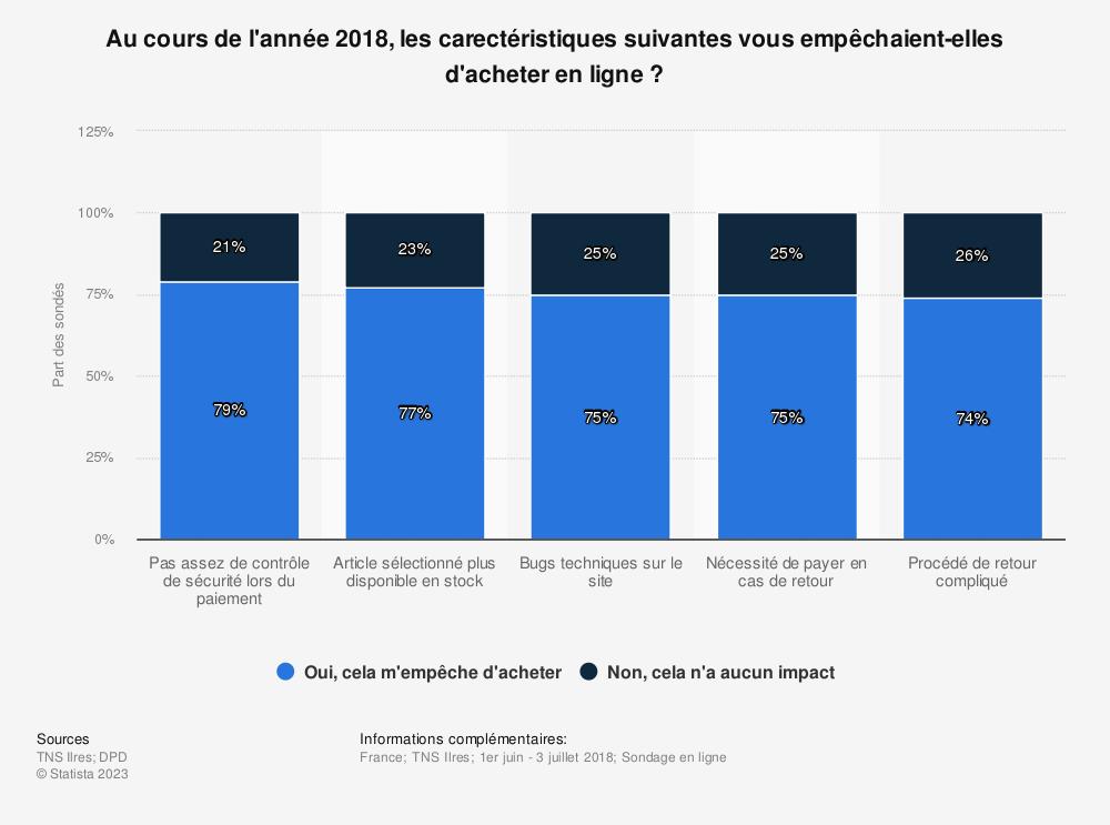 Statistique: Au cours de l'année 2018, les carectéristiques suivantes vous empêchaient-elles d'acheter en ligne ? | Statista