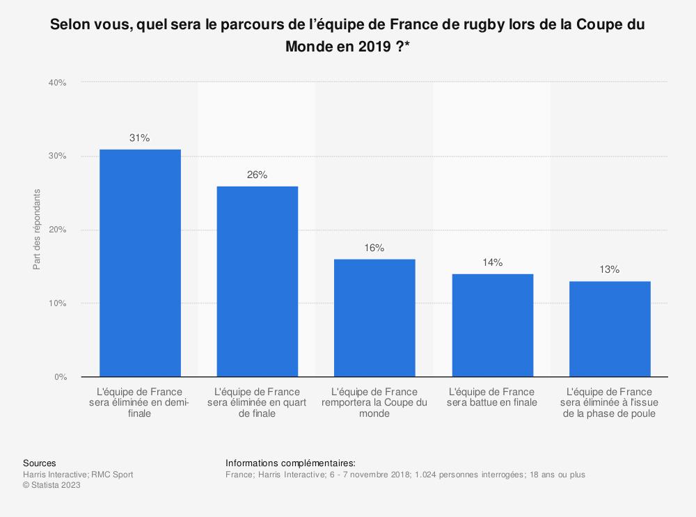Statistique: Selon vous, quel sera le parcours de l'équipe de France de rugby lors de la Coupe du Monde en 2019 ?* | Statista