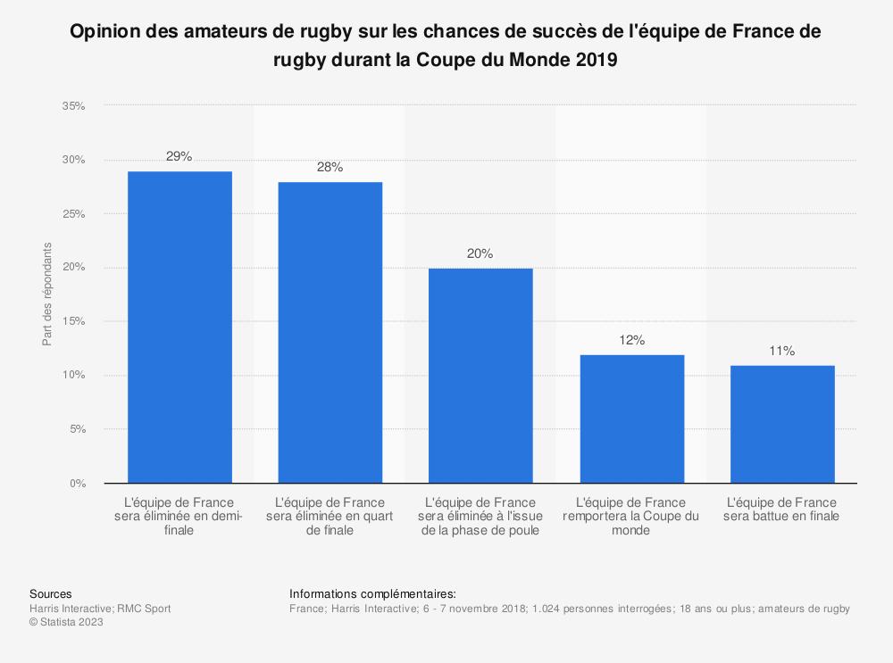 Statistique: Opinion des amateurs de rugby sur les chances de succès de l'équipe de France de rugby durant la Coupe du Monde 2019  | Statista