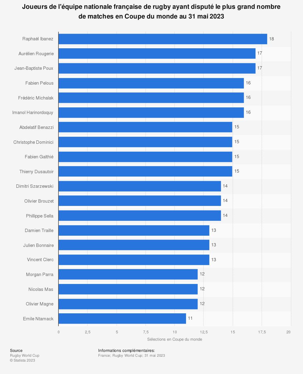 Statistique: Joueurs de l'équipe nationale française de rugby ayant disputé le plus grand nombre de matches en Coupe du monde au 12 août 2019 | Statista