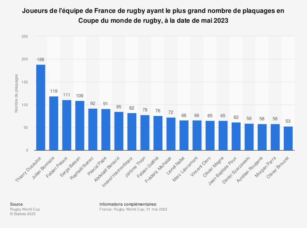Statistique: Joueurs de l'équipe de France de rugby ayant le plus grand nombre de plaquages en Coupe du monde de rugby, à la date d'août 2019 | Statista