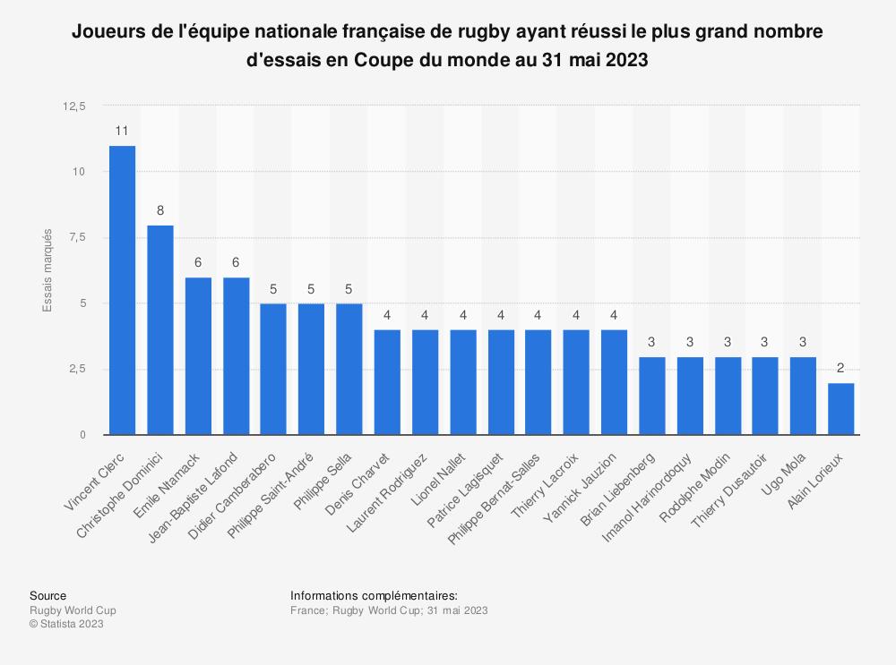 Statistique: Joueurs de l'équipe nationale française de rugby ayant réussi le plus grand nombre d'essais en Coupe du monde au 12 août 2019 | Statista