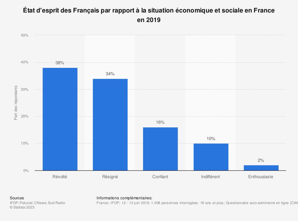 Statistique: État d'esprit des Français par rapport à la situation économique et sociale en France en 2019 | Statista