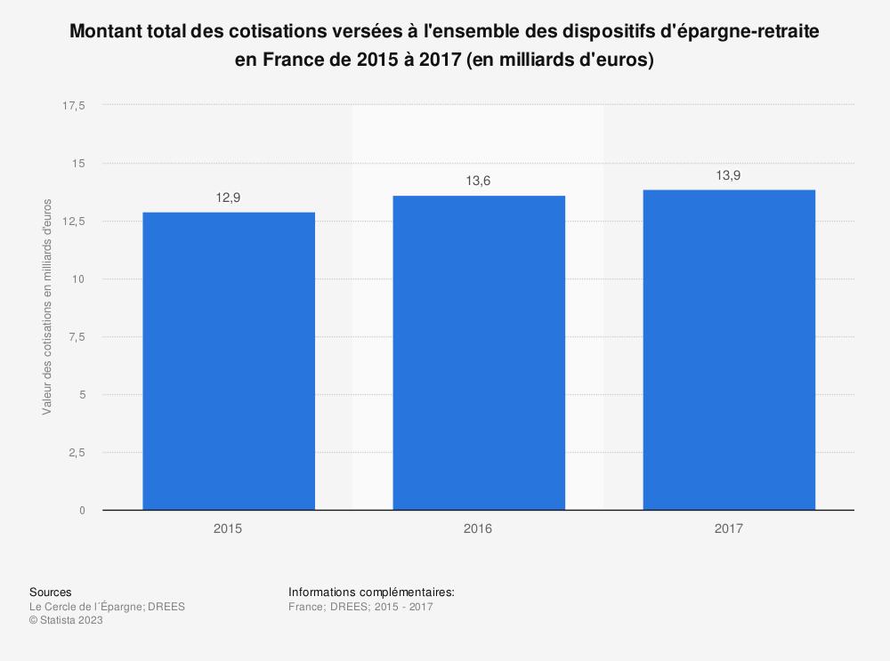Statistique: Montant total des cotisations versées à l'ensemble des dispositifs d'épargne-retraite en France de 2015 à 2017 (en milliards d'euros) | Statista