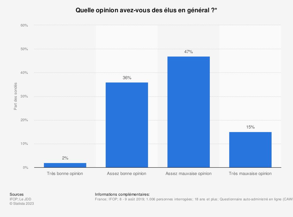Statistique: Quelle opinion avez-vous des élus en général?* | Statista