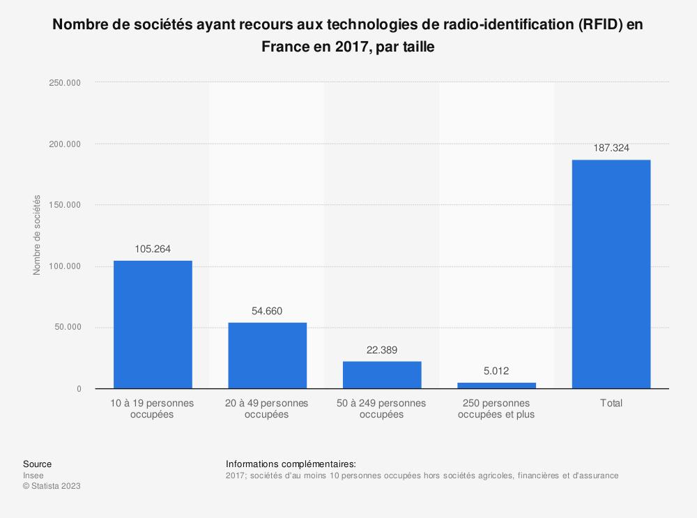 Statistique: Nombre de sociétés ayant recours aux technologies de radio-identification (RFID) en France en 2017, par taille   Statista