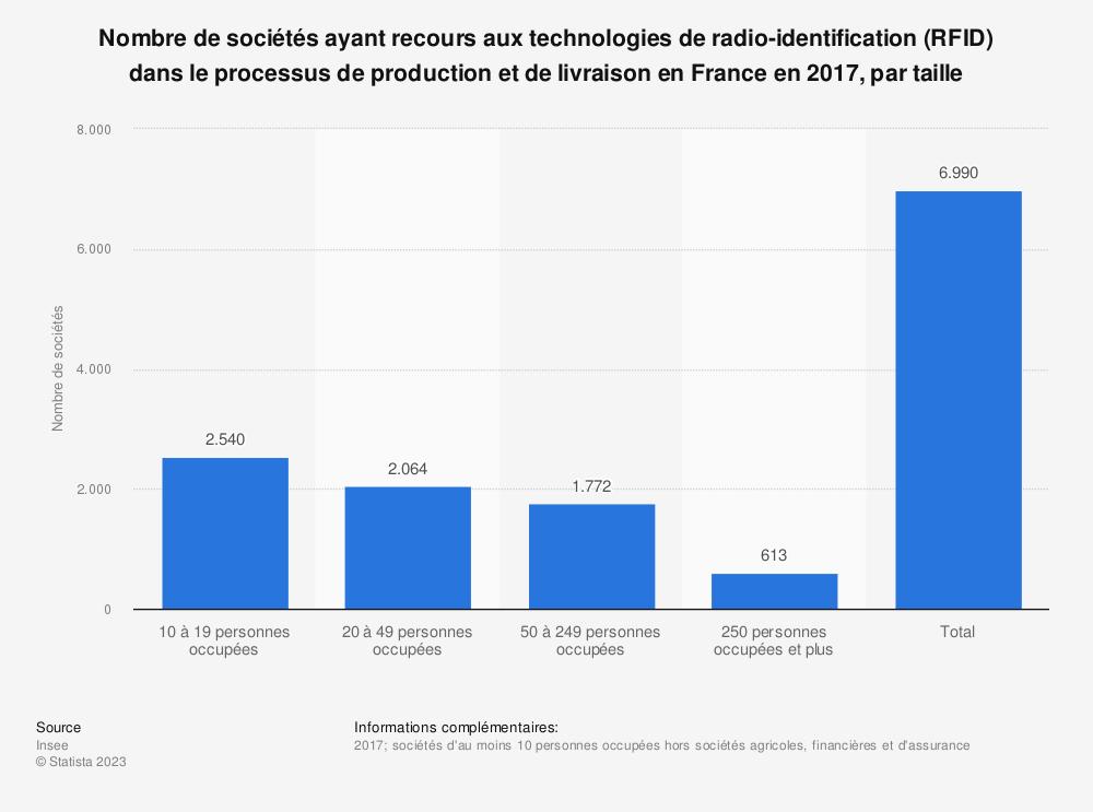 Statistique: Nombre de sociétés ayant recours aux technologies de radio-identification (RFID) dans le processus de production et de livraison en France en 2017, par taille | Statista
