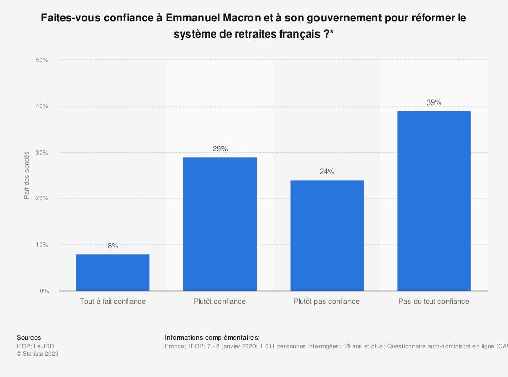 Statistique: Faites-vous confiance à Emmanuel Macron et à son gouvernement pour réformer le système de retraites français?* | Statista