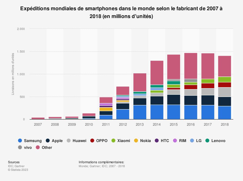 Statistique: Expéditions mondiales de smartphones dans le monde selon le fabricant de 2007 à 2018 (en millions d'unités) | Statista