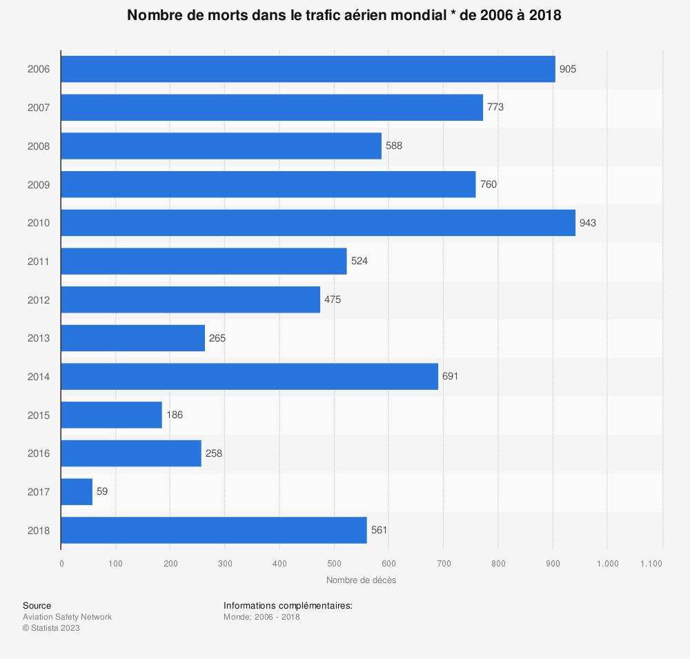 Statistique: Nombre de morts dans le trafic aérien mondial * de 2006 à 2018 | Statista