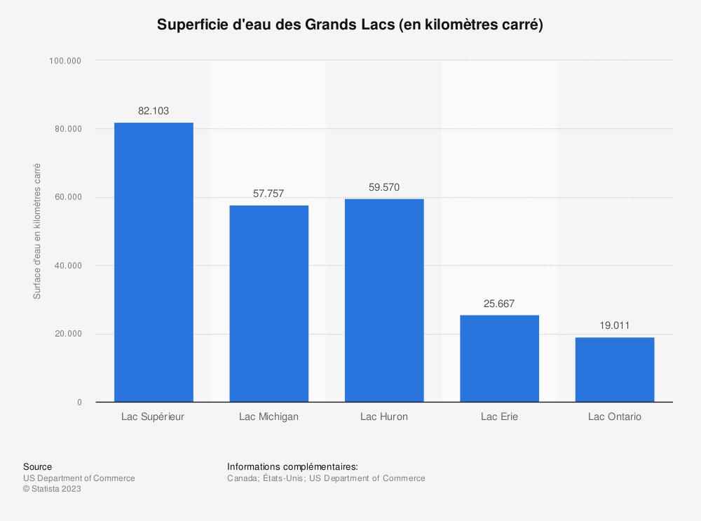 Statistique: Superficie d'eau des Grands Lacs (en kilomètres carré) | Statista