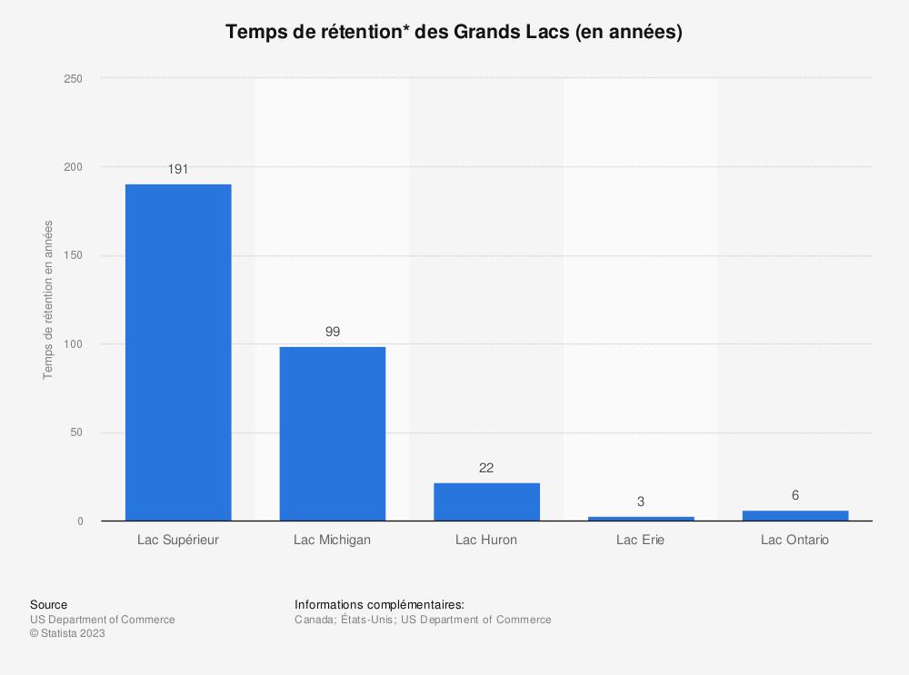Statistique: Temps de rétention* des Grands Lacs (en années) | Statista