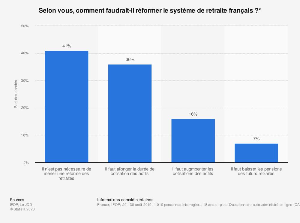 Statistique: Selon vous, comment faudrait-il réformer le système de retraite français?* | Statista